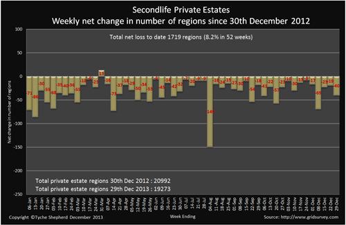 Private Region Changes 2013 Chart